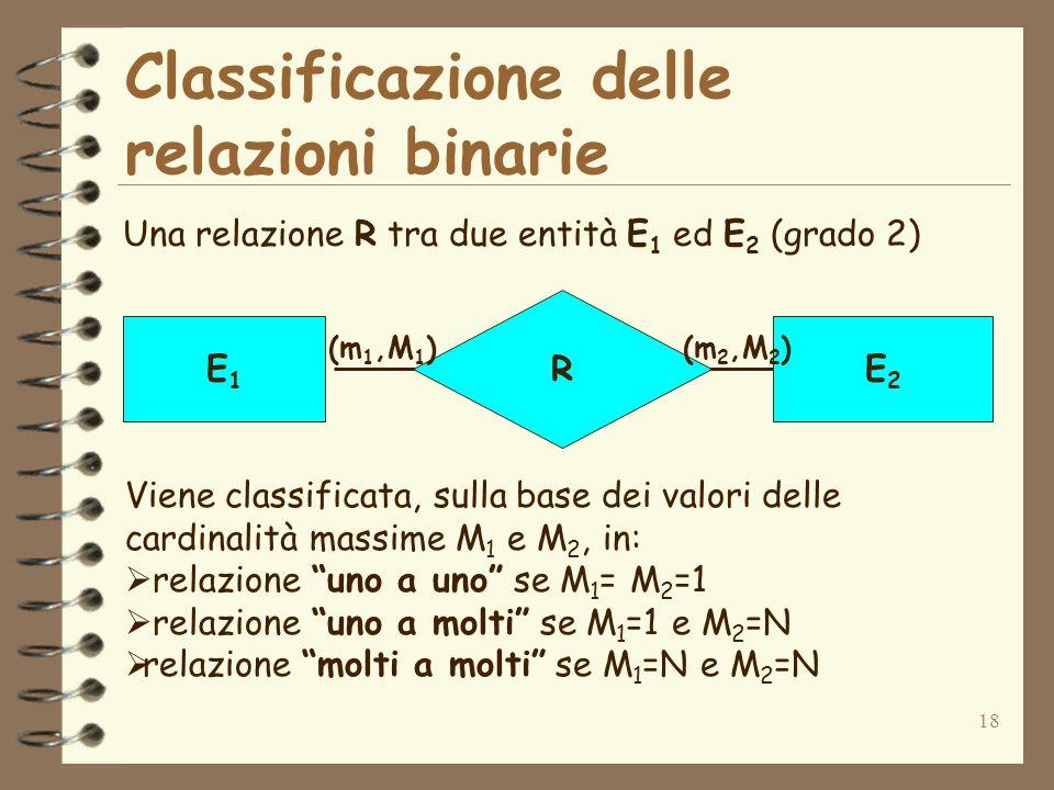18 Classificazione delle relazioni binarie Una relazione R tra due entità E 1 ed E 2 (grado 2) R E1E1 E2E2 (m 1,M 1 )(m 2,M 2 ) Viene classificata, su