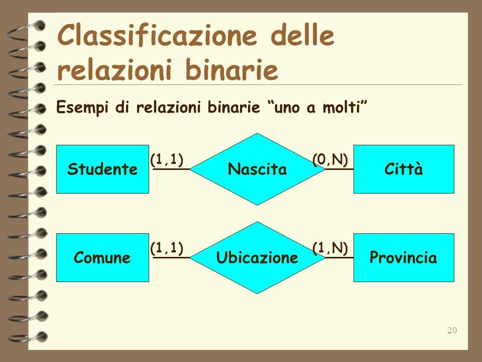 20 Classificazione delle relazioni binarie Esempi di relazioni binarie uno a molti Nascita StudenteCittà (1,1)(0,N) Ubicazione ComuneProvincia (1,1)(1