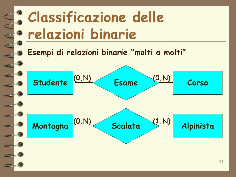 21 Classificazione delle relazioni binarie Esempi di relazioni binarie molti a molti Esame StudenteCorso (0,N) Scalata MontagnaAlpinista (0,N)(1,N)