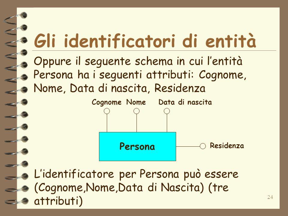 24 Gli identificatori di entità Oppure il seguente schema in cui lentità Persona ha i seguenti attributi: Cognome, Nome, Data di nascita, Residenza Li