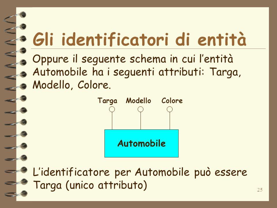 25 Gli identificatori di entità Oppure il seguente schema in cui lentità Automobile ha i seguenti attributi: Targa, Modello, Colore. Automobile TargaM