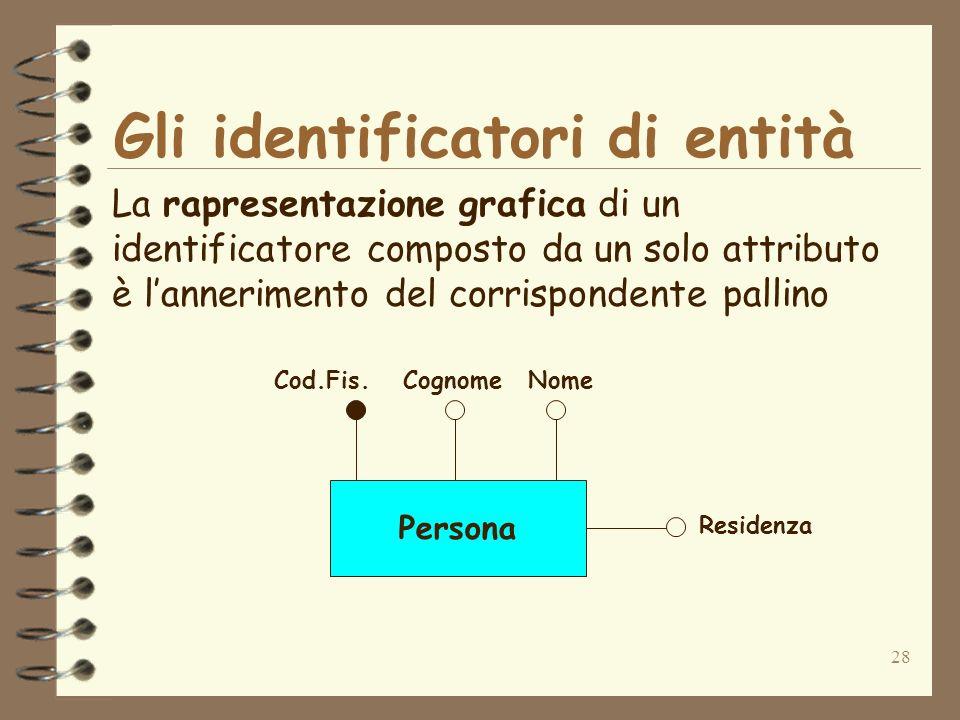 28 Gli identificatori di entità La rapresentazione grafica di un identificatore composto da un solo attributo è lannerimento del corrispondente pallin