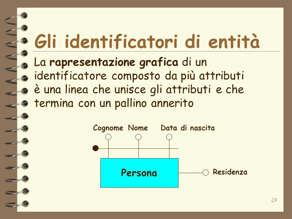 29 Gli identificatori di entità La rapresentazione grafica di un identificatore composto da più attributi è una linea che unisce gli attributi e che t
