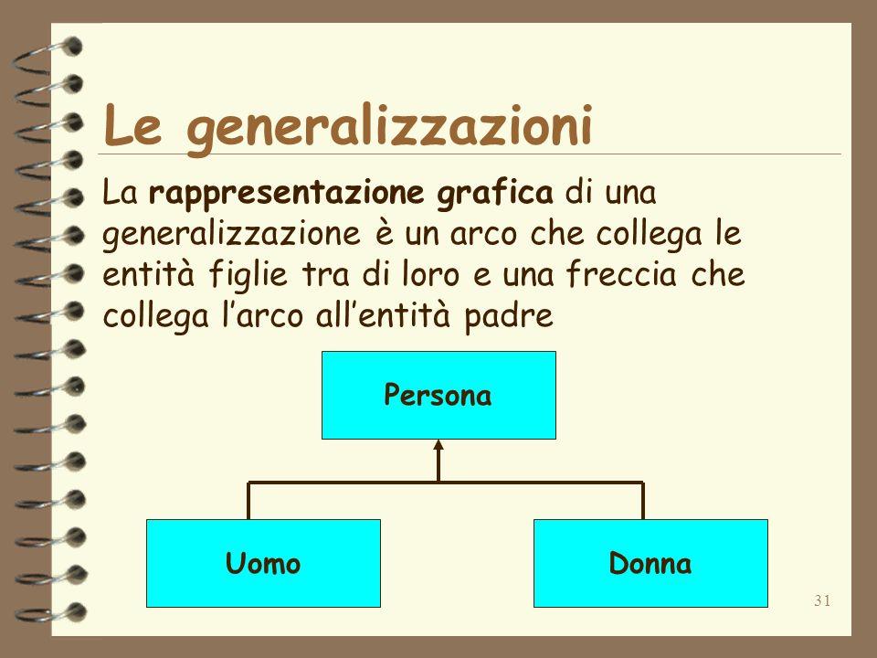 31 Le generalizzazioni La rappresentazione grafica di una generalizzazione è un arco che collega le entità figlie tra di loro e una freccia che colleg