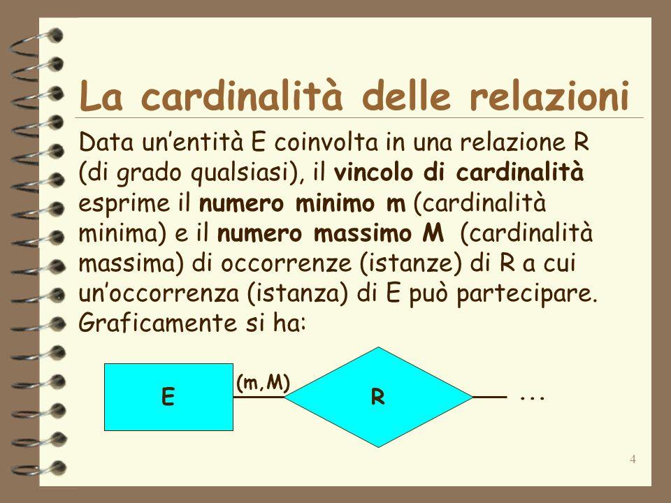 4 La cardinalità delle relazioni Data unentità E coinvolta in una relazione R (di grado qualsiasi), il vincolo di cardinalità esprime il numero minimo