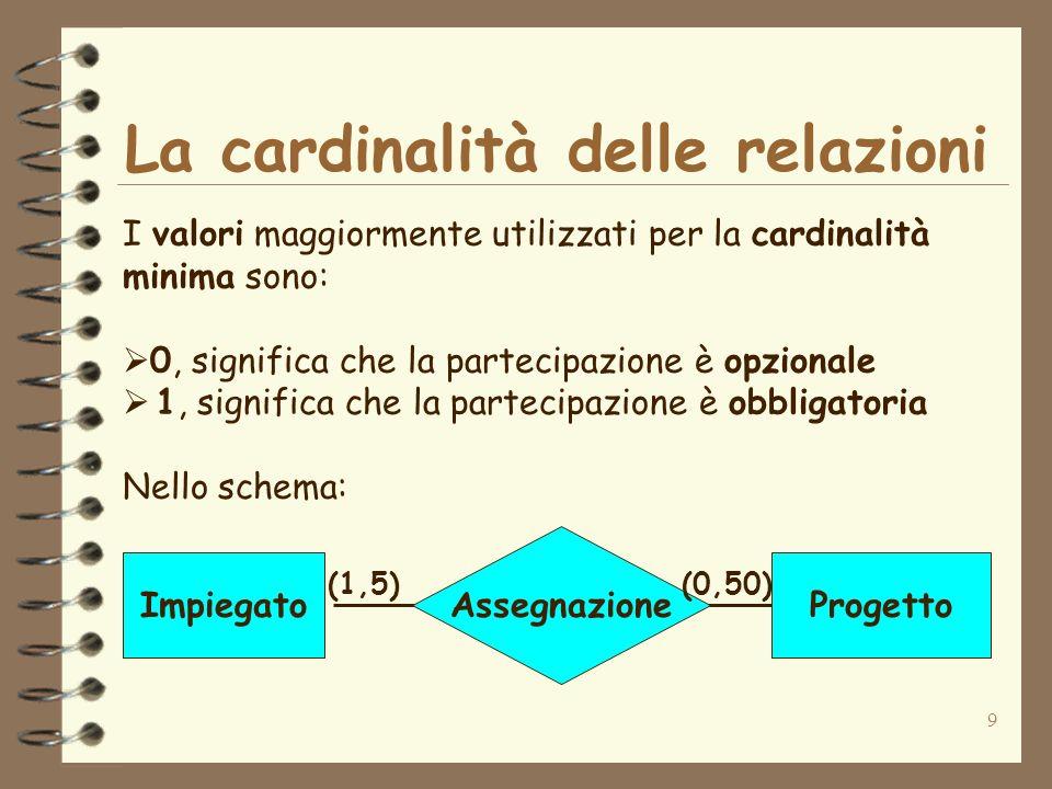9 La cardinalità delle relazioni I valori maggiormente utilizzati per la cardinalità minima sono: 0, significa che la partecipazione è opzionale 1, si