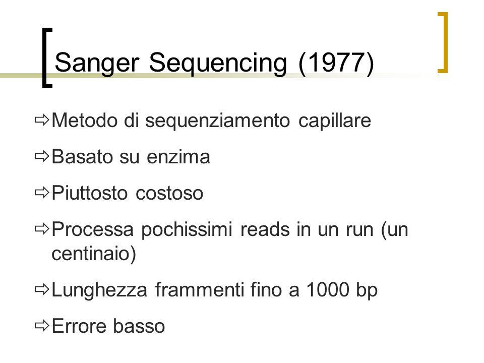 Sanger Sequencing (1977) Metodo di sequenziamento capillare Basato su enzima Piuttosto costoso Processa pochissimi reads in un run (un centinaio) Lung