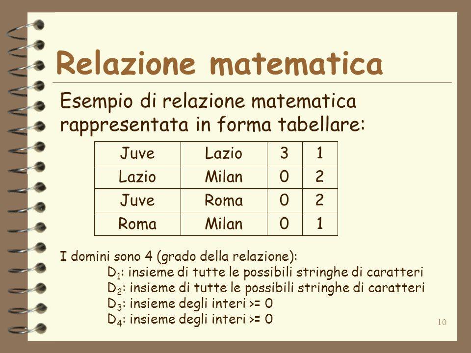 10 Relazione matematica Esempio di relazione matematica rappresentata in forma tabellare: JuveLazio Milan JuveRoma Milan 31 02 02 01 I domini sono 4 (grado della relazione): D 1 : insieme di tutte le possibili stringhe di caratteri D 2 : insieme di tutte le possibili stringhe di caratteri D 3 : insieme degli interi >= 0 D 4 : insieme degli interi >= 0