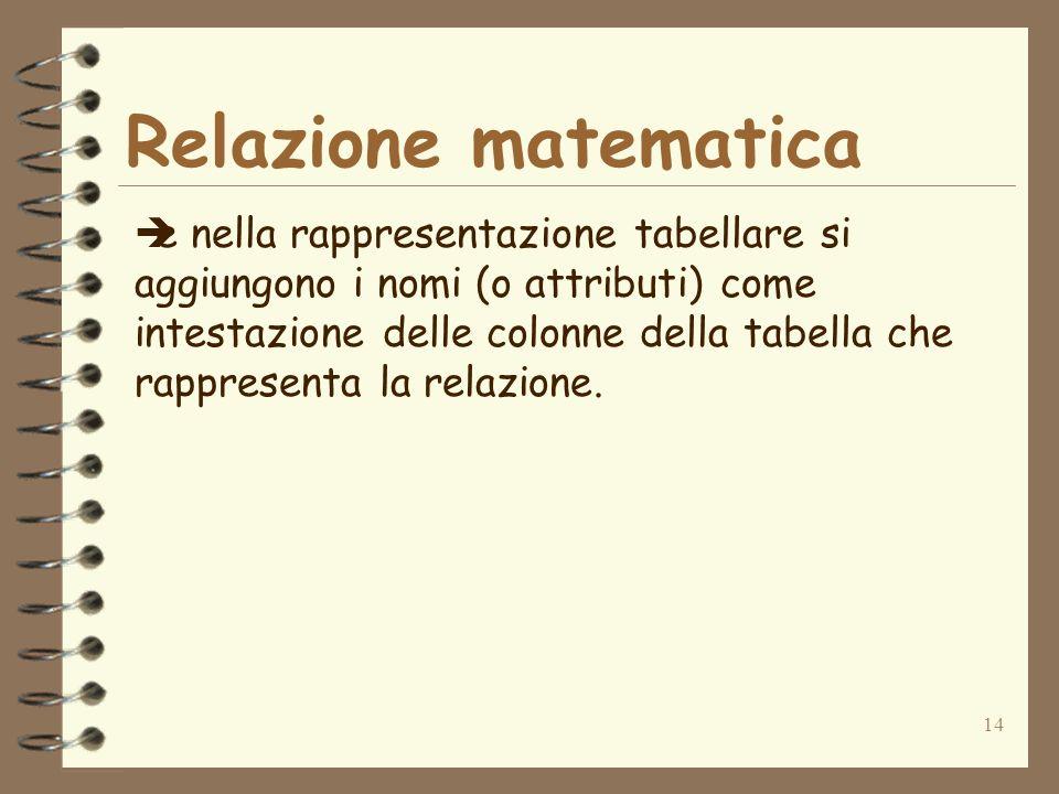 14 Relazione matematica e nella rappresentazione tabellare si aggiungono i nomi (o attributi) come intestazione delle colonne della tabella che rappresenta la relazione.