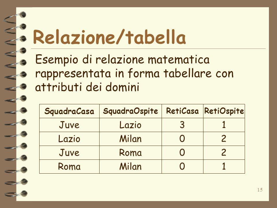 15 Relazione/tabella Esempio di relazione matematica rappresentata in forma tabellare con attributi dei domini JuveLazio Milan JuveRoma Milan 3 0 0 0 1 2 2 1 SquadraCasa SquadraOspiteRetiCasaRetiOspite