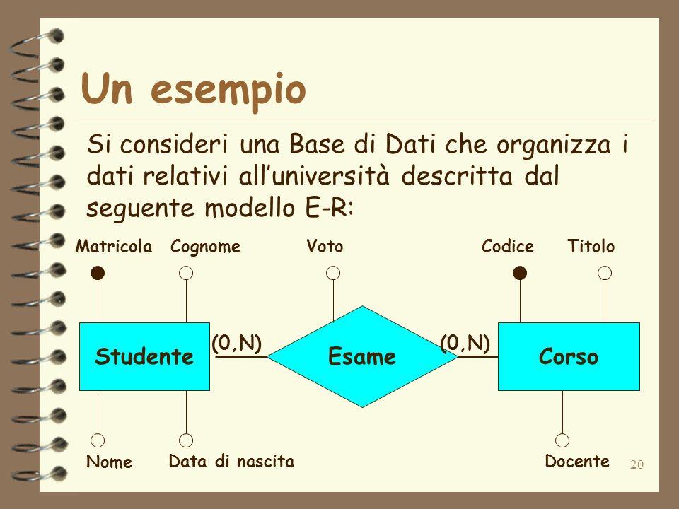 20 Un esempio Si consideri una Base di Dati che organizza i dati relativi alluniversità descritta dal seguente modello E-R: Esame StudenteCorso (0,N) MatricolaCognome Nome Data di nascita CodiceTitolo Docente Voto