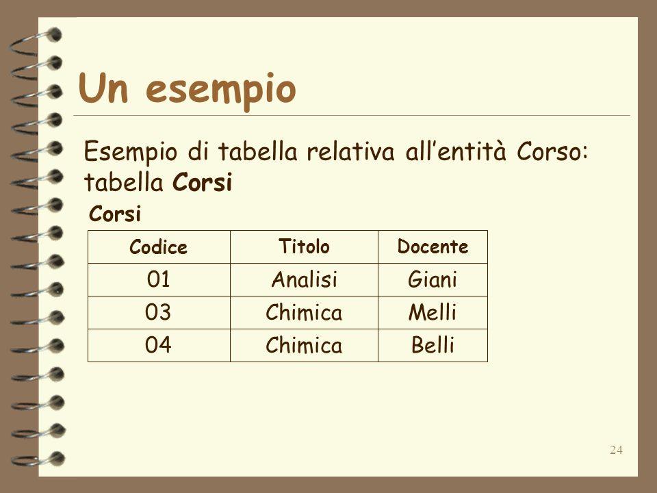 24 Un esempio Esempio di tabella relativa allentità Corso: tabella Corsi 01Analisi 03Chimica 04Chimica Giani Melli Belli Codice TitoloDocente Corsi
