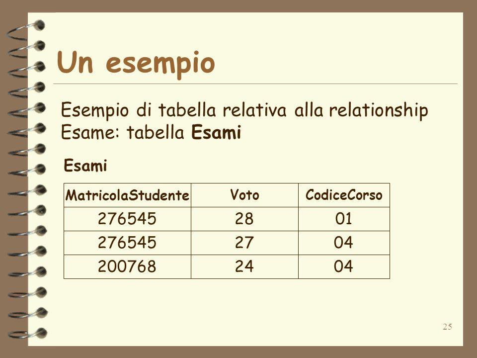 25 Un esempio Esempio di tabella relativa alla relationship Esame: tabella Esami 27654528 27654527 20076824 01 04 MatricolaStudente VotoCodiceCorso Esami