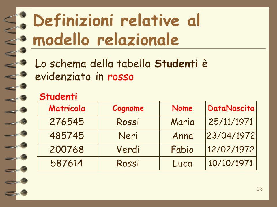 28 Definizioni relative al modello relazionale Lo schema della tabella Studenti è evidenziato in rosso 276545Rossi 485745Neri 200768Verdi 587614Rossi Maria Anna Fabio Luca 25/11/1971 23/04/1972 12/02/1972 10/10/1971 Matricola CognomeNomeDataNascita Studenti