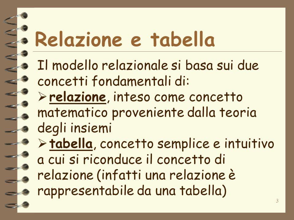 3 Relazione e tabella Il modello relazionale si basa sui due concetti fondamentali di: relazione, inteso come concetto matematico proveniente dalla teoria degli insiemi tabella, concetto semplice e intuitivo a cui si riconduce il concetto di relazione (infatti una relazione è rappresentabile da una tabella)