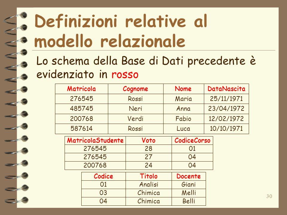 30 Definizioni relative al modello relazionale 276545Rossi 485745Neri 200768Verdi 587614Rossi Maria Anna Fabio Luca 25/11/1971 23/04/1972 12/02/1972 10/10/1971 MatricolaCognomeNomeDataNascita 01Analisi 03Chimica 04Chimica Giani Melli Belli CodiceTitoloDocente 27654528 27654527 20076824 01 04 MatricolaStudenteVotoCodiceCorso Lo schema della Base di Dati precedente è evidenziato in rosso