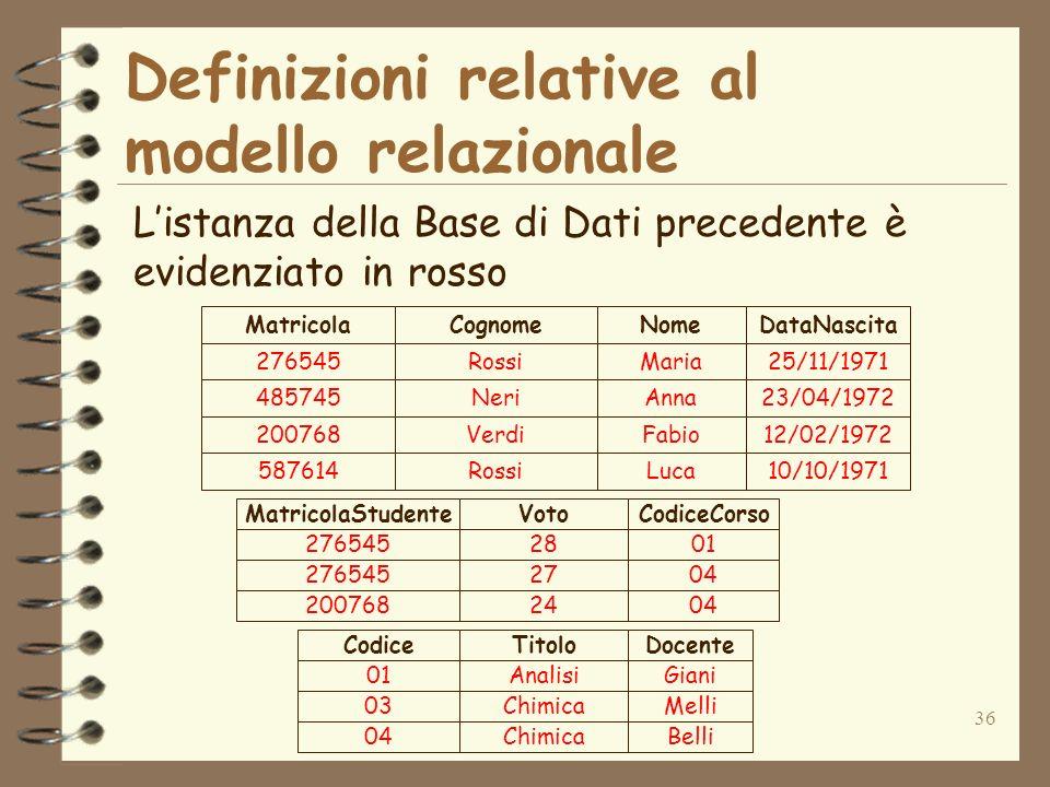 36 Definizioni relative al modello relazionale 276545Rossi 485745Neri 200768Verdi 587614Rossi Maria Anna Fabio Luca 25/11/1971 23/04/1972 12/02/1972 10/10/1971 MatricolaCognomeNomeDataNascita 01Analisi 03Chimica 04Chimica Giani Melli Belli CodiceTitoloDocente 27654528 27654527 20076824 01 04 MatricolaStudenteVotoCodiceCorso Listanza della Base di Dati precedente è evidenziato in rosso