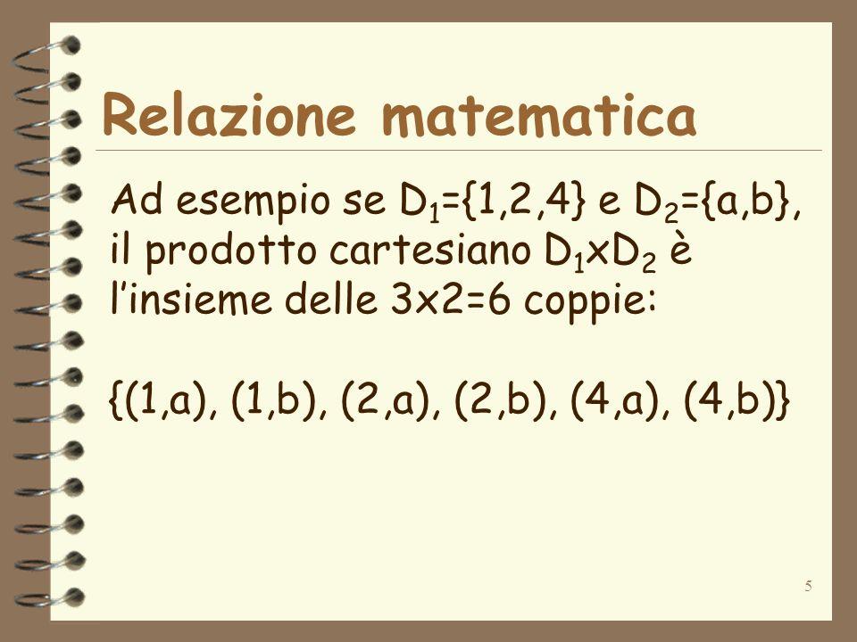 5 Relazione matematica Ad esempio se D 1 ={1,2,4} e D 2 ={a,b}, il prodotto cartesiano D 1 xD 2 è linsieme delle 3x2=6 coppie: {(1,a), (1,b), (2,a), (2,b), (4,a), (4,b)}