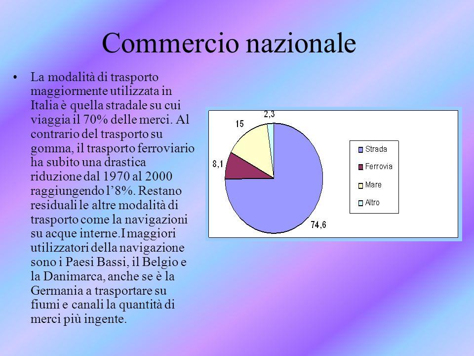 Commercio nazionale La modalità di trasporto maggiormente utilizzata in Italia è quella stradale su cui viaggia il 70% delle merci. Al contrario del t