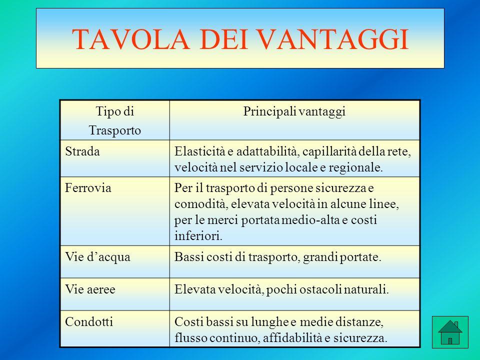 TAVOLA DEI VANTAGGI Tipo di Trasporto Principali vantaggi StradaElasticità e adattabilità, capillarità della rete, velocità nel servizio locale e regionale.