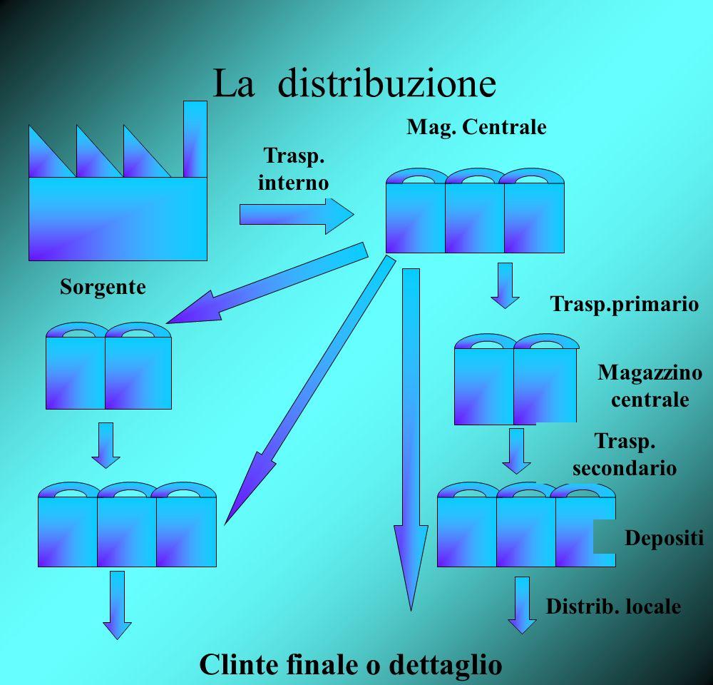 La distribuzione Sorgente Trasp. interno Mag. Centrale Trasp.primario Magazzino centrale Trasp. secondario Clinte finale o dettaglio Distrib. locale D