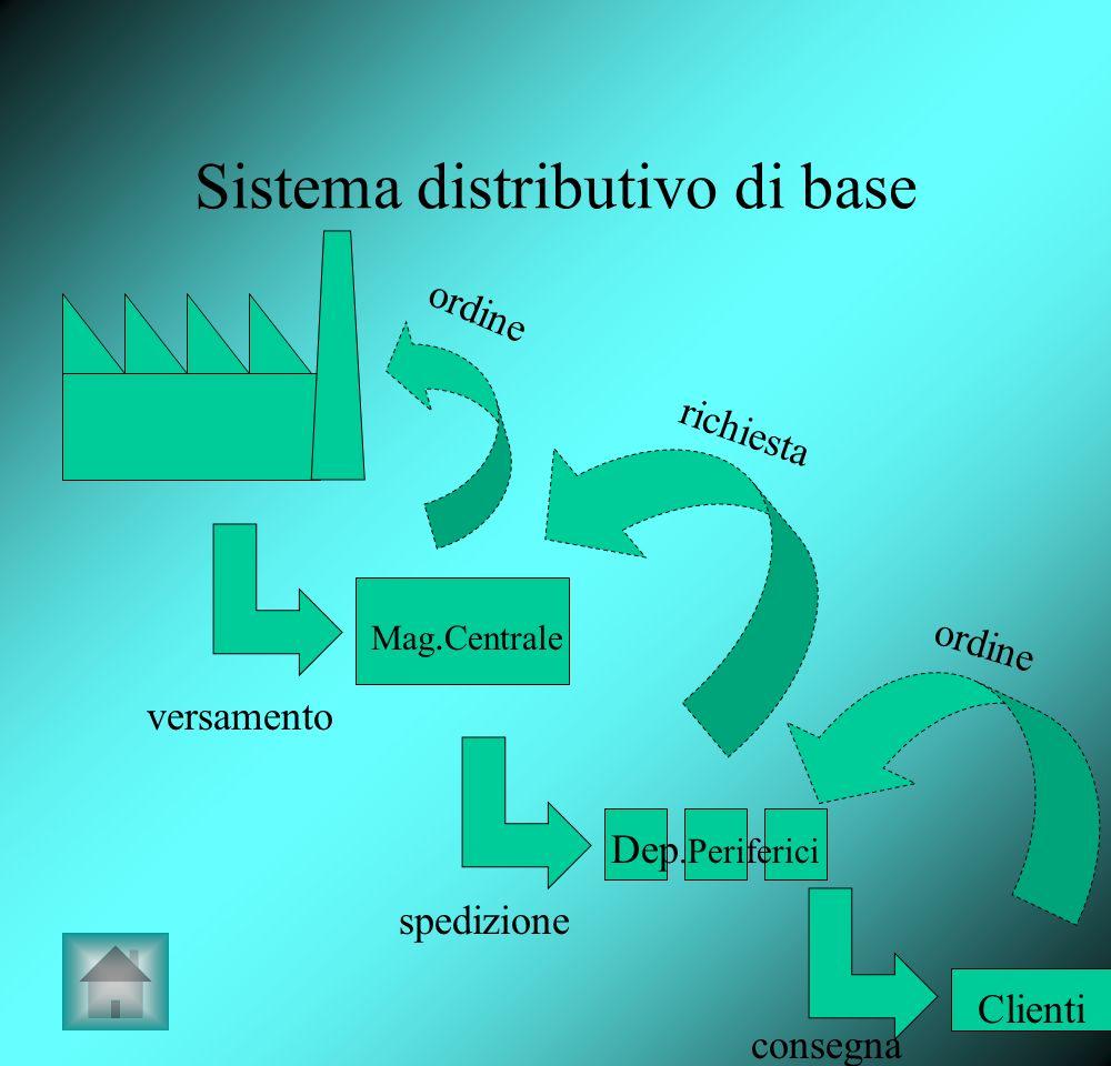 Sistema distributivo di base Mag. Centrale Dep.Periferici Clienti versamento spedizione consegna ordine richiesta ordine