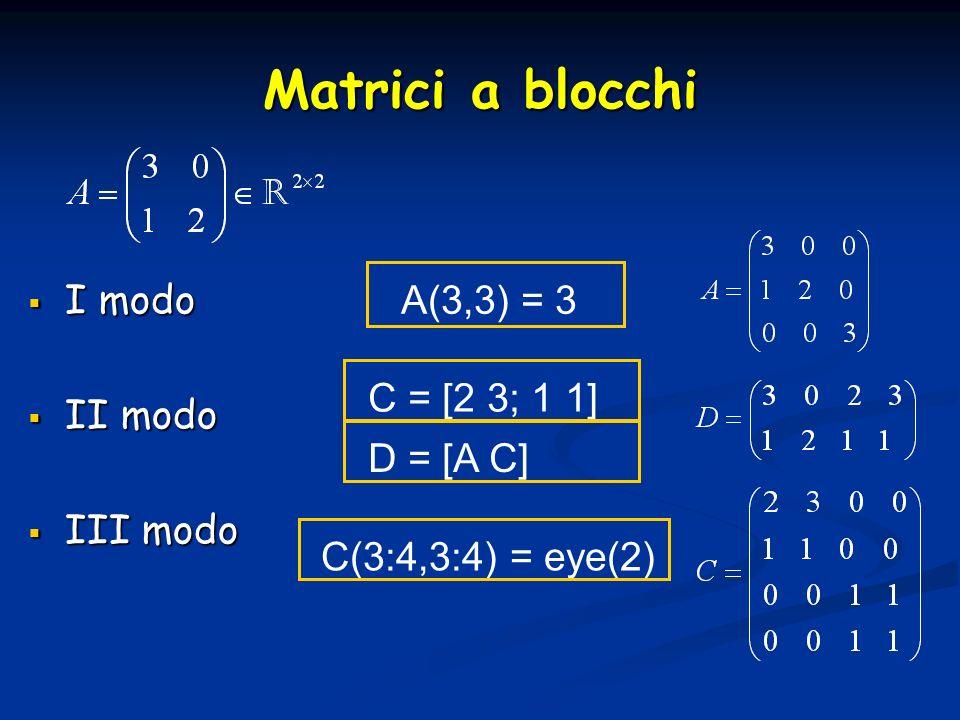 I modo I modo II modo II modo III modo III modo Matrici a blocchi A(3,3) = 3 C = [2 3; 1 1]D = [A C] C(3:4,3:4) = eye(2)