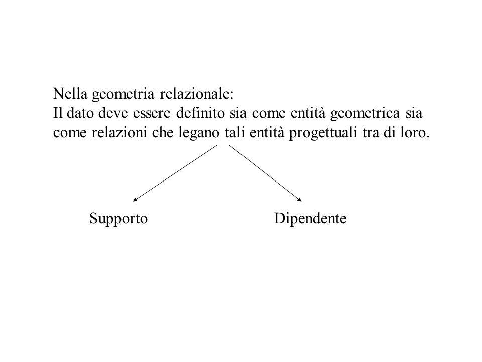 Nella geometria relazionale: Il dato deve essere definito sia come entità geometrica sia come relazioni che legano tali entità progettuali tra di loro
