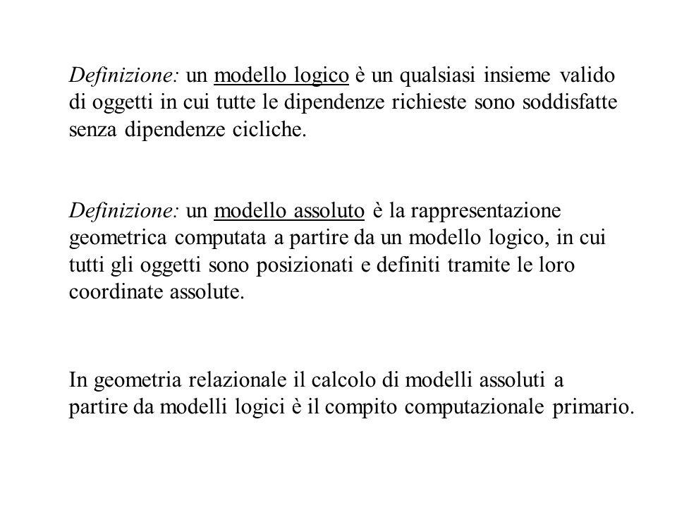 Definizione: un modello logico è un qualsiasi insieme valido di oggetti in cui tutte le dipendenze richieste sono soddisfatte senza dipendenze ciclich