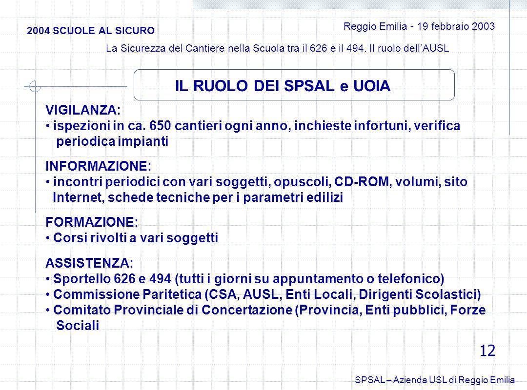 2004 SCUOLE AL SICURO Reggio Emilia - 19 febbraio 2003 La Sicurezza del Cantiere nella Scuola tra il 626 e il 494. Il ruolo dellAUSL SPSAL – Azienda U