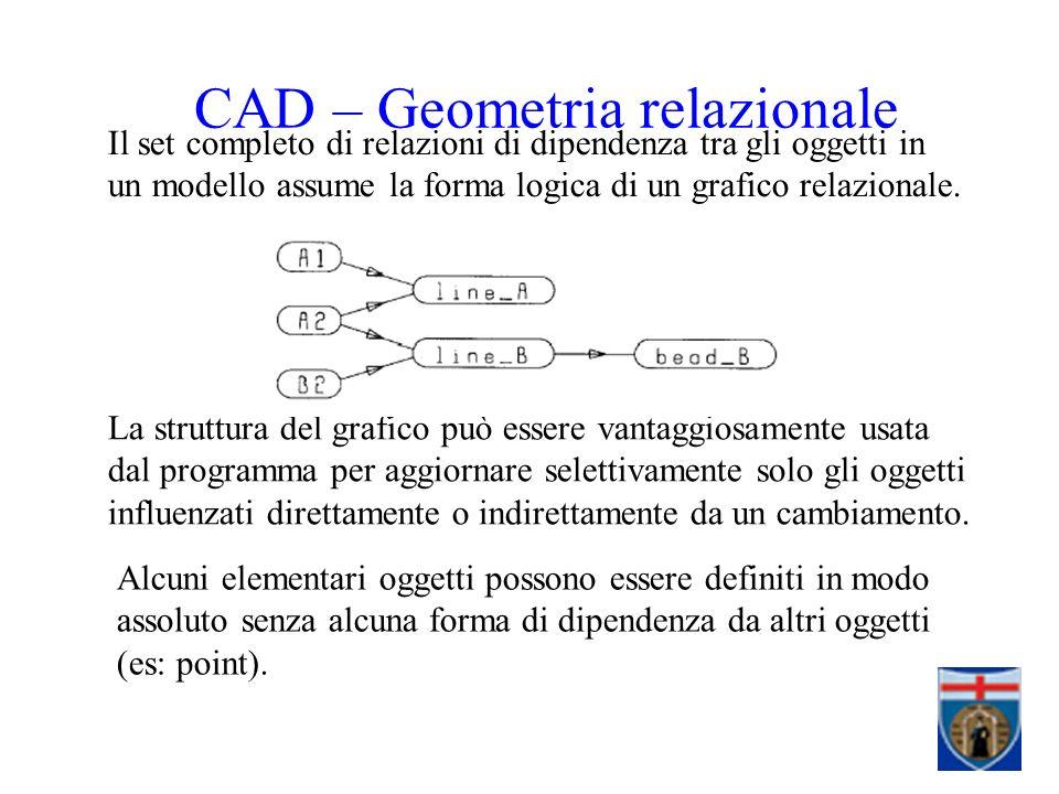 Il set completo di relazioni di dipendenza tra gli oggetti in un modello assume la forma logica di un grafico relazionale.