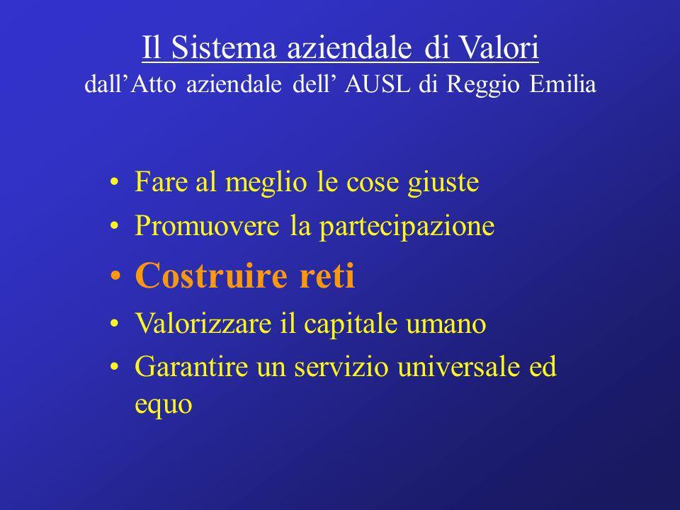 Il Sistema aziendale di Valori dallAtto aziendale dell AUSL di Reggio Emilia Fare al meglio le cose giuste Promuovere la partecipazione Costruire reti