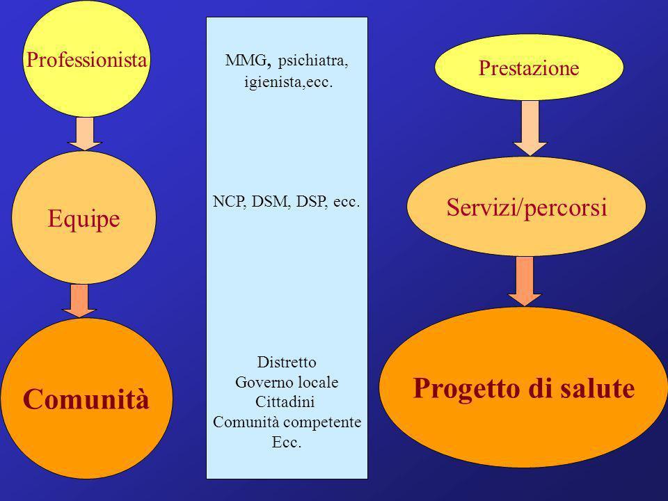 Professionista Equipe Comunità Prestazione Servizi/percorsi Progetto di salute MMG, psichiatra, igienista,ecc. NCP, DSM, DSP, ecc. Distretto Governo l