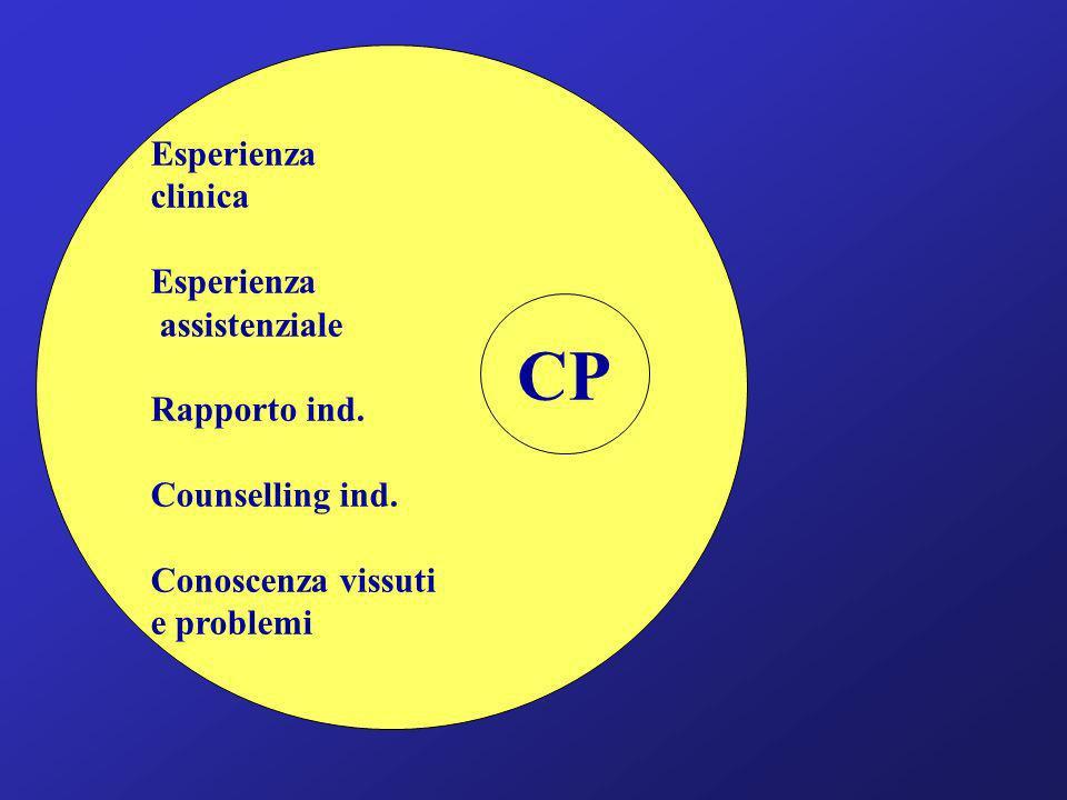 Esperienza clinica Esperienza assistenziale Rapporto ind. Counselling ind. Conoscenza vissuti e problemi CP
