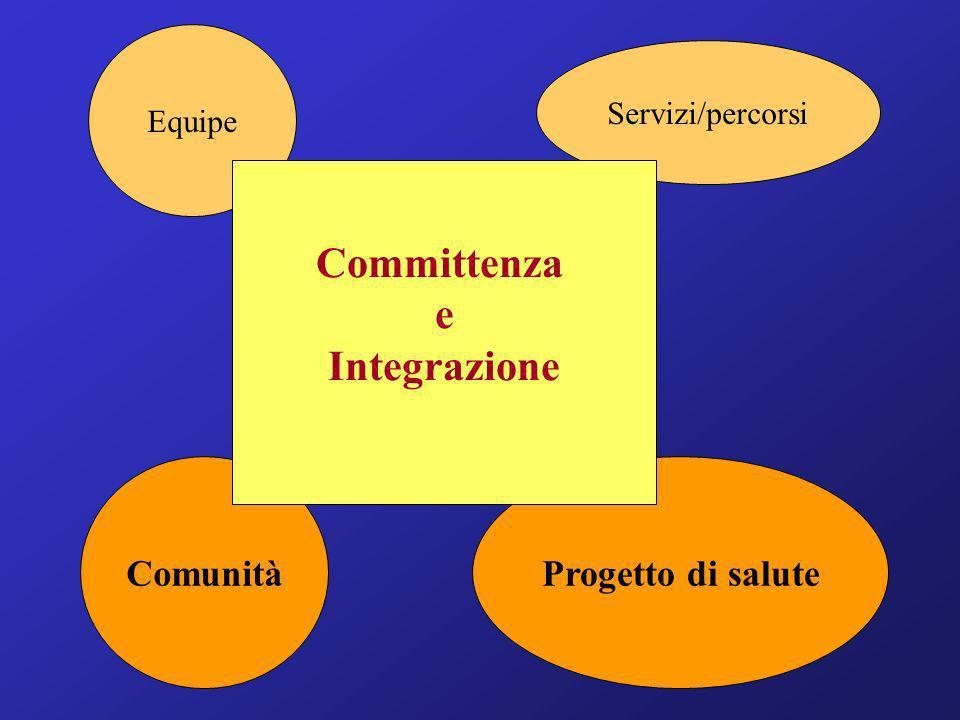 Equipe Comunità Servizi/percorsi Progetto di salute Committenza e Integrazione