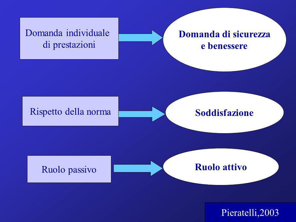 Domanda individuale di prestazioni Rispetto della norma Ruolo passivo Domanda di sicurezza e benessere Soddisfazione Ruolo attivo Pieratelli,2003