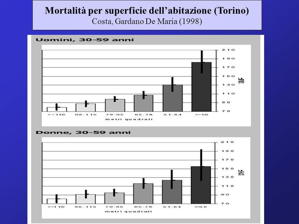 Mortalità per superficie dellabitazione (Torino) Costa, Gardano De Maria (1998)
