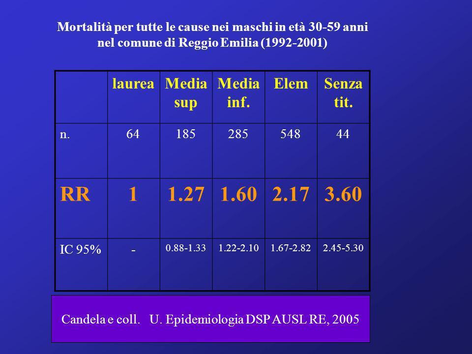 Mortalità per tutte le cause nei maschi in età 30-59 anni nel comune di Reggio Emilia (1992-2001) laureaMedia sup Media inf. ElemSenza tit. n.64185285