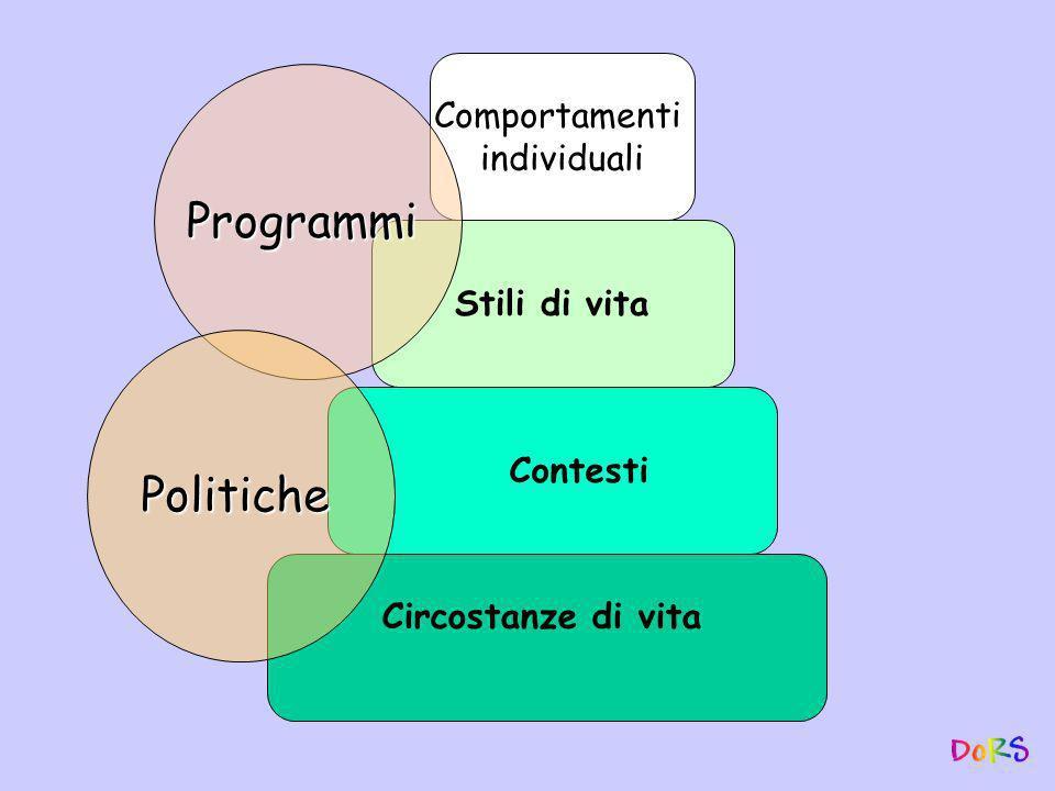 Circostanze di vita Contesti Stili di vita Comportamenti individuali Programmi Politiche Progetto di salute