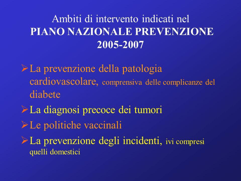 Ambiti di intervento indicati nel PIANO NAZIONALE PREVENZIONE 2005-2007 La prevenzione della patologia cardiovascolare, comprensiva delle complicanze