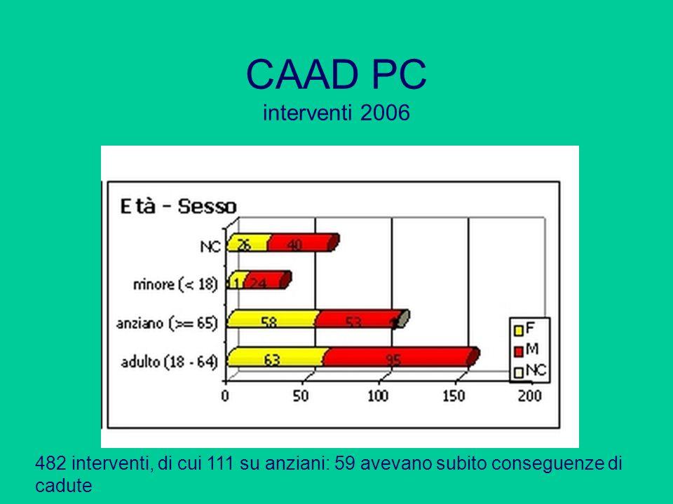 CAAD PC interventi 2006 482 interventi, di cui 111 su anziani: 59 avevano subito conseguenze di cadute
