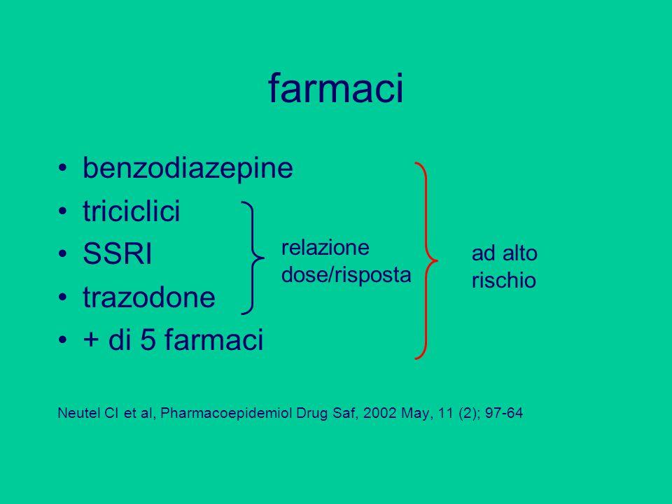 farmaci benzodiazepine triciclici SSRI trazodone + di 5 farmaci Neutel CI et al, Pharmacoepidemiol Drug Saf, 2002 May, 11 (2); 97-64 relazione dose/ri