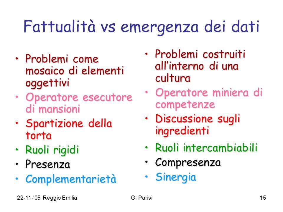 22-11-'05 Reggio EmiliaG. Parisi15 Fattualità vs emergenza dei dati Problemi come mosaico di elementi oggettiviProblemi come mosaico di elementi ogget