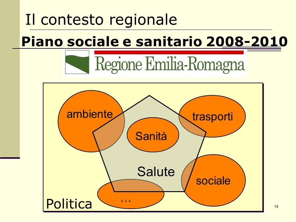 14 Il contesto regionale Politica sociale trasporti ambiente … Salute Sanità Piano sociale e sanitario 2008-2010