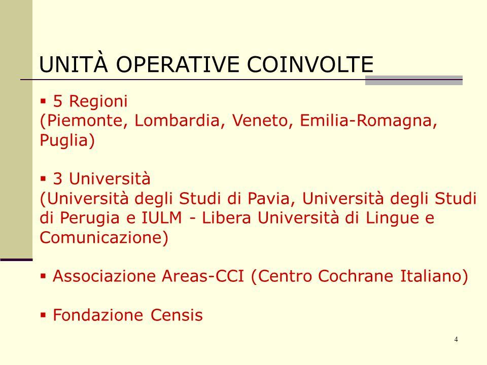 4 UNITÀ OPERATIVE COINVOLTE 5 Regioni (Piemonte, Lombardia, Veneto, Emilia-Romagna, Puglia) 3 Università (Università degli Studi di Pavia, Università