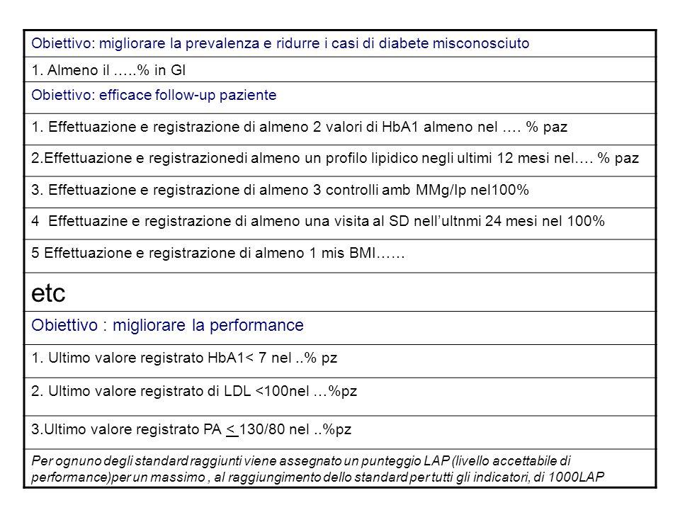 Obiettivo: migliorare la prevalenza e ridurre i casi di diabete misconosciuto 1. Almeno il …..% in GI Obiettivo: efficace follow-up paziente 1. Effett
