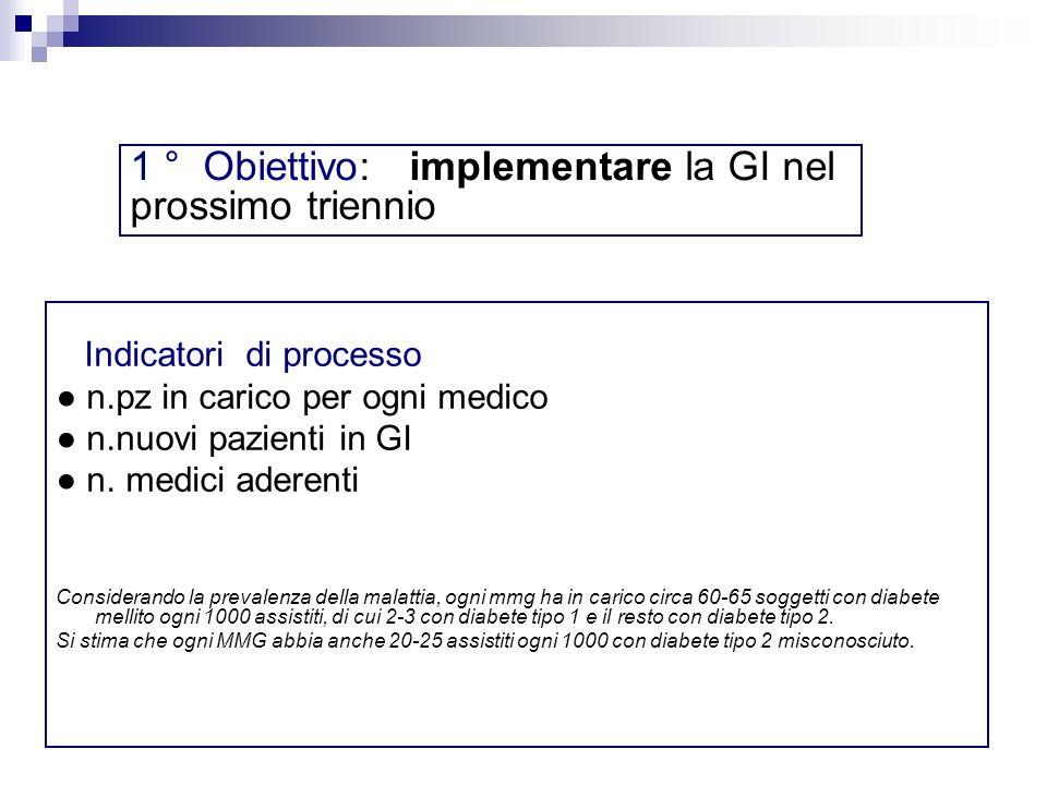 Indicatori di processo n.pz in carico per ogni medico n.nuovi pazienti in GI n. medici aderenti Considerando la prevalenza della malattia, ogni mmg ha