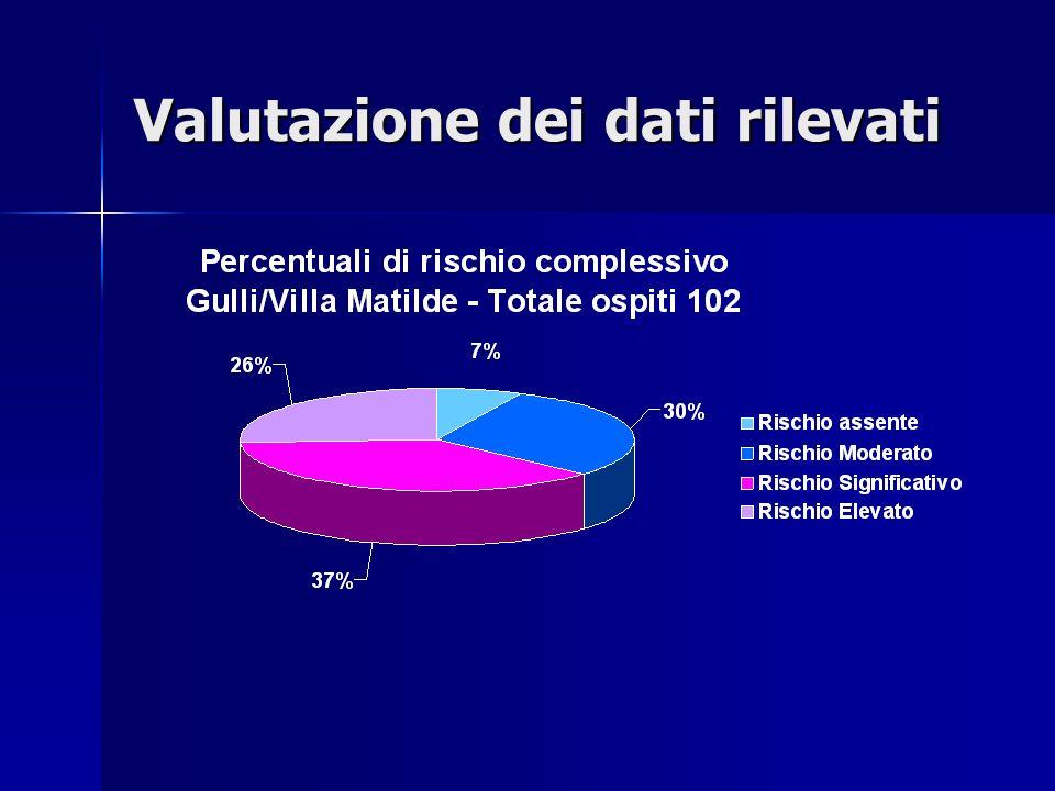 Valutazione dei dati rilevati