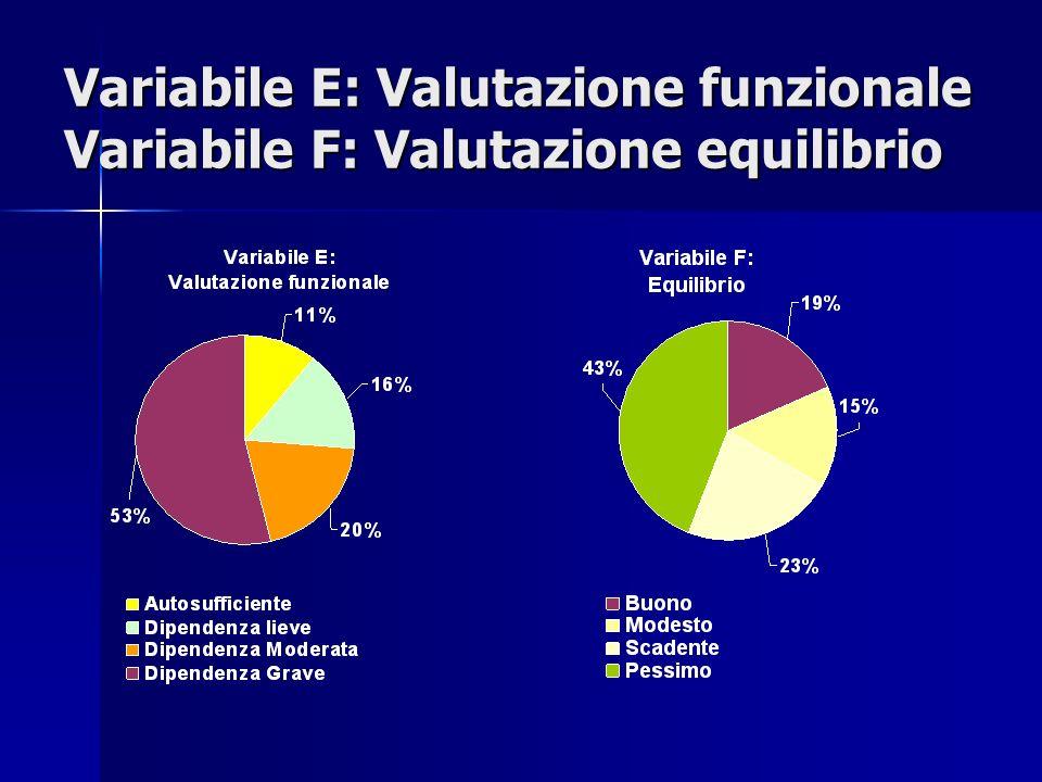 Variabile E: Valutazione funzionale Variabile F: Valutazione equilibrio