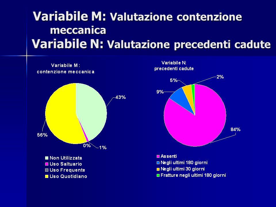 Variabile M: Valutazione contenzione meccanica Variabile N: Valutazione precedenti cadute Variabile M: Valutazione contenzione meccanica Variabile N: